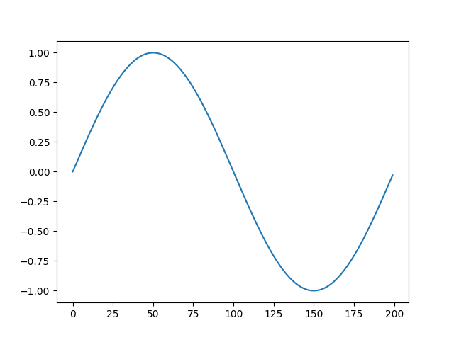 sine and line
