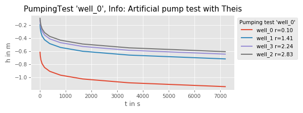 Pumptest