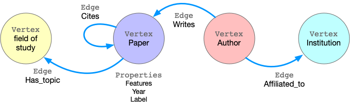 sample-of-property-graph