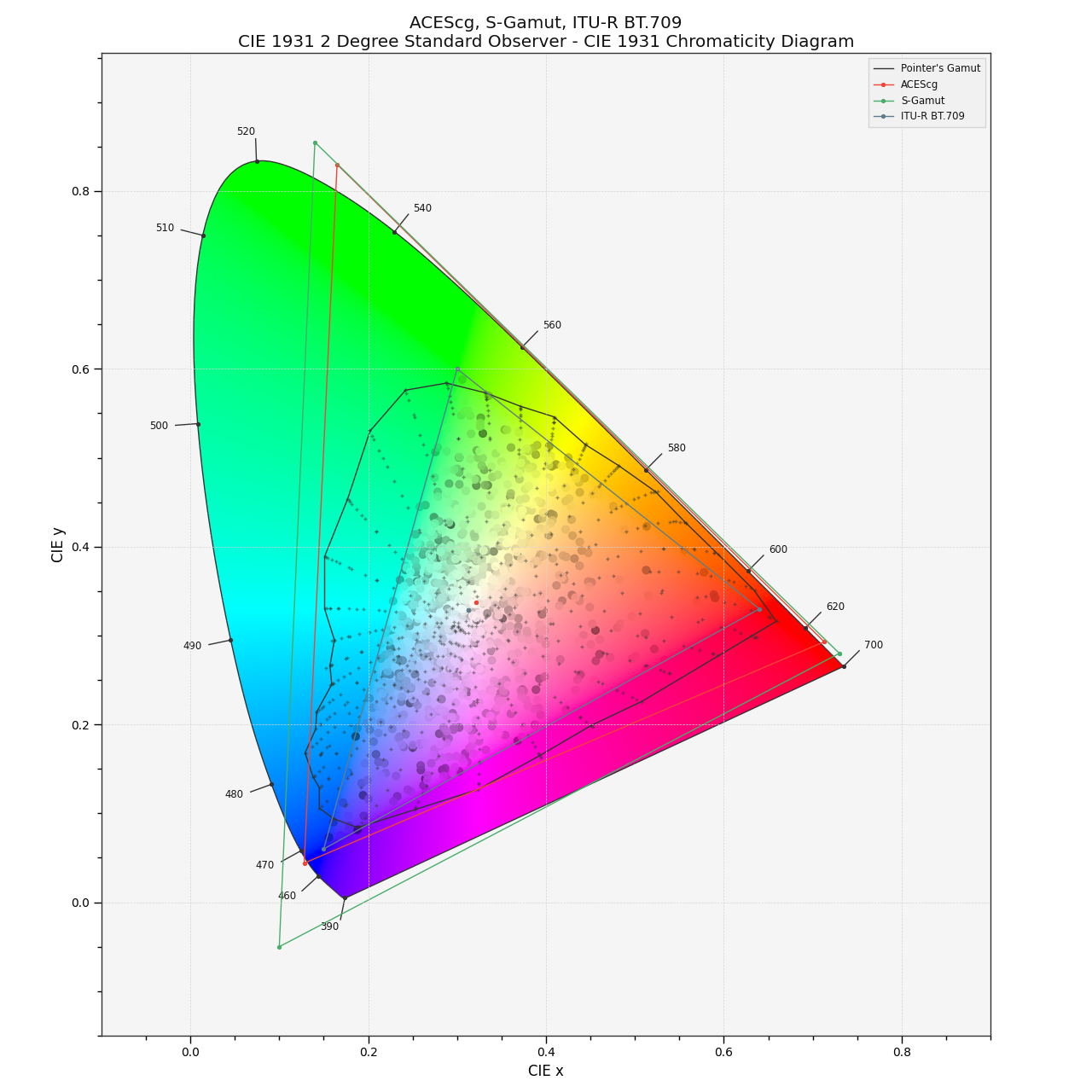https://colour.readthedocs.io/en/develop/_static/Examples_Plotting_Chromaticities_CIE_1931_Chromaticity_Diagram.png