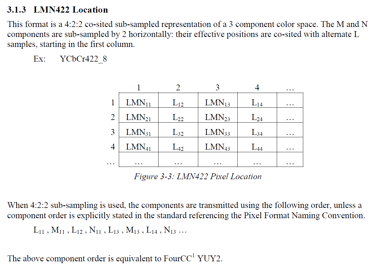 The definition of the pixel location of LMN422 formats