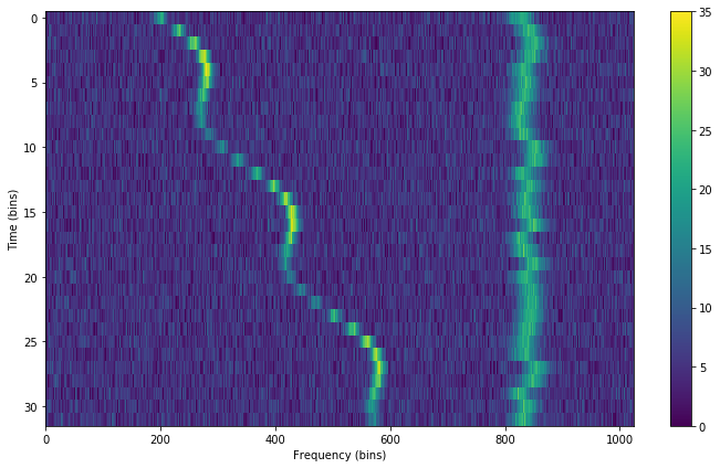 Synthetic sine modulated signal + synthetic RFI signal