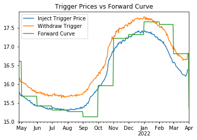 Trigger Prices Chart