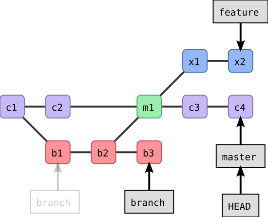 Git log graph example