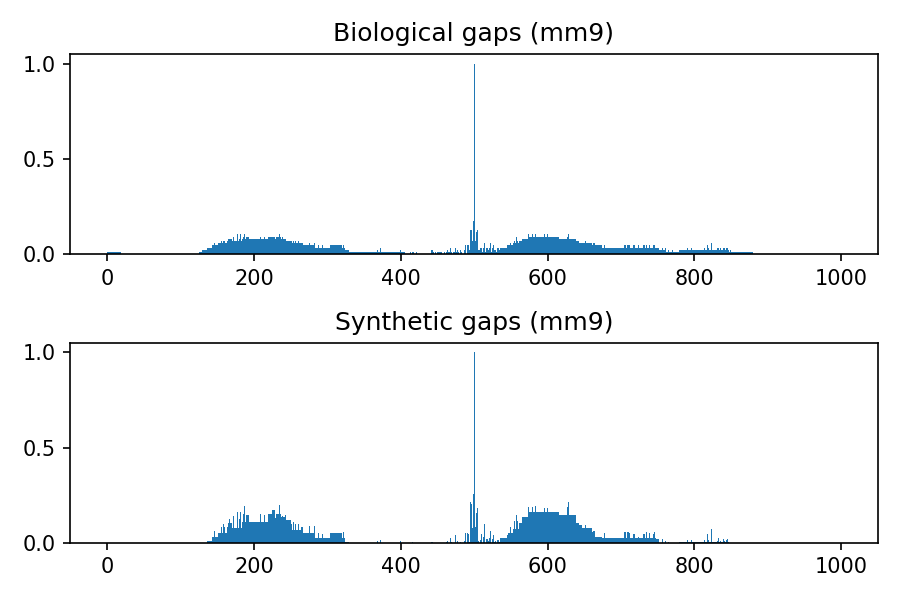 https://github.com/LucaCappelletti94/keras_synthetic_genome_sequence/blob/master/distributions/mm9.png?raw=true