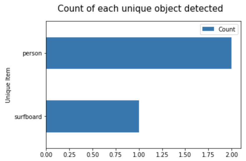 count_of_each_object