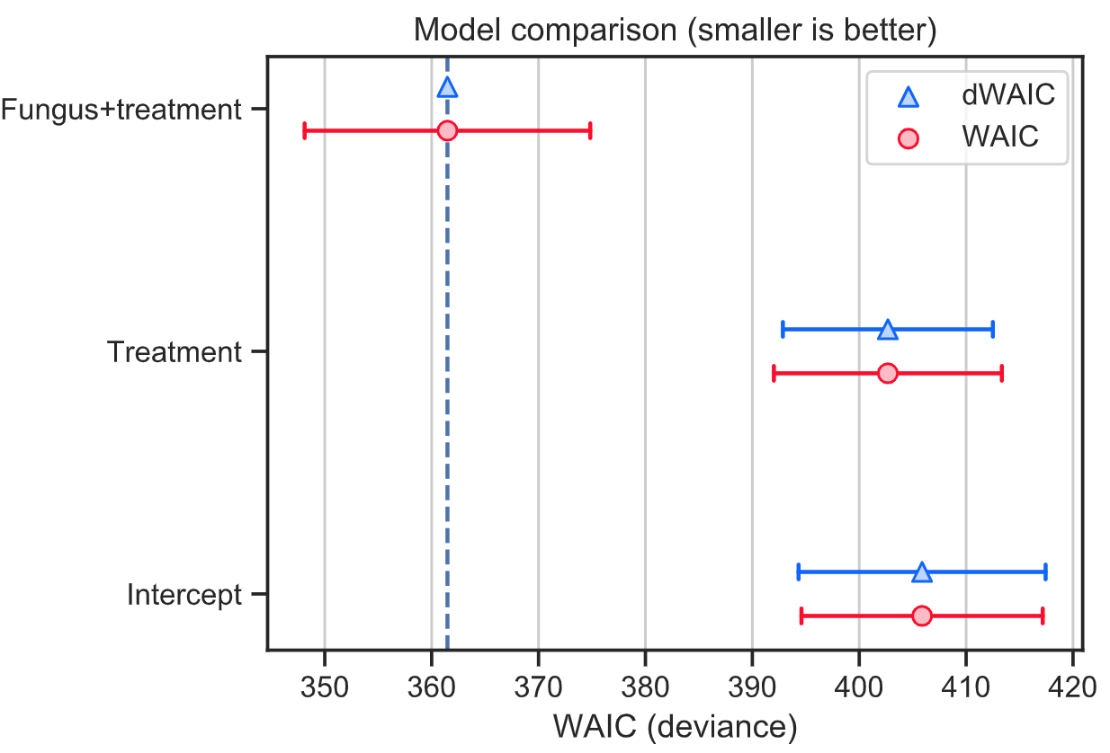 Compare models with WAIC