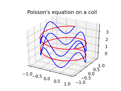 Solution of Poisson's equation on a Coil