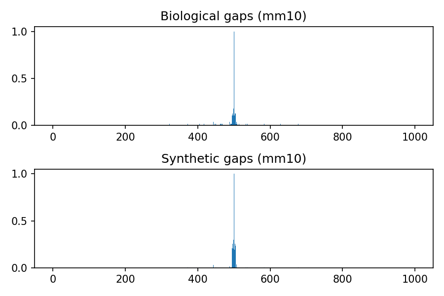 https://github.com/LucaCappelletti94/keras_synthetic_genome_sequence/blob/master/distributions/mm10.png?raw=true