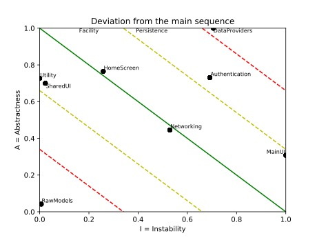 Example deviation main sequence