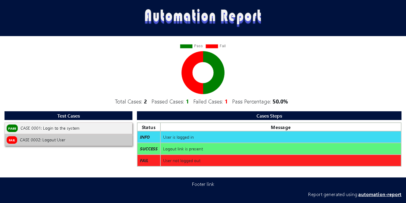 Automation report