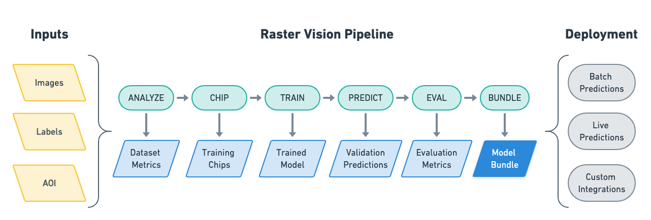 Overview of Raster Vision workflow