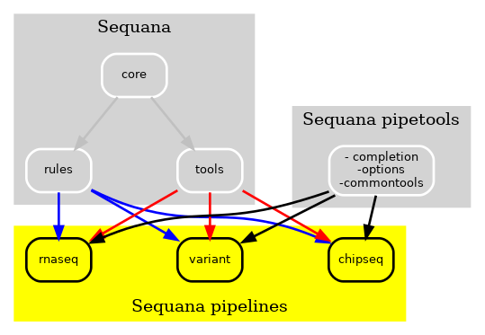 https://raw.githubusercontent.com/sequana/sequana_pipetools/master/doc/new.png