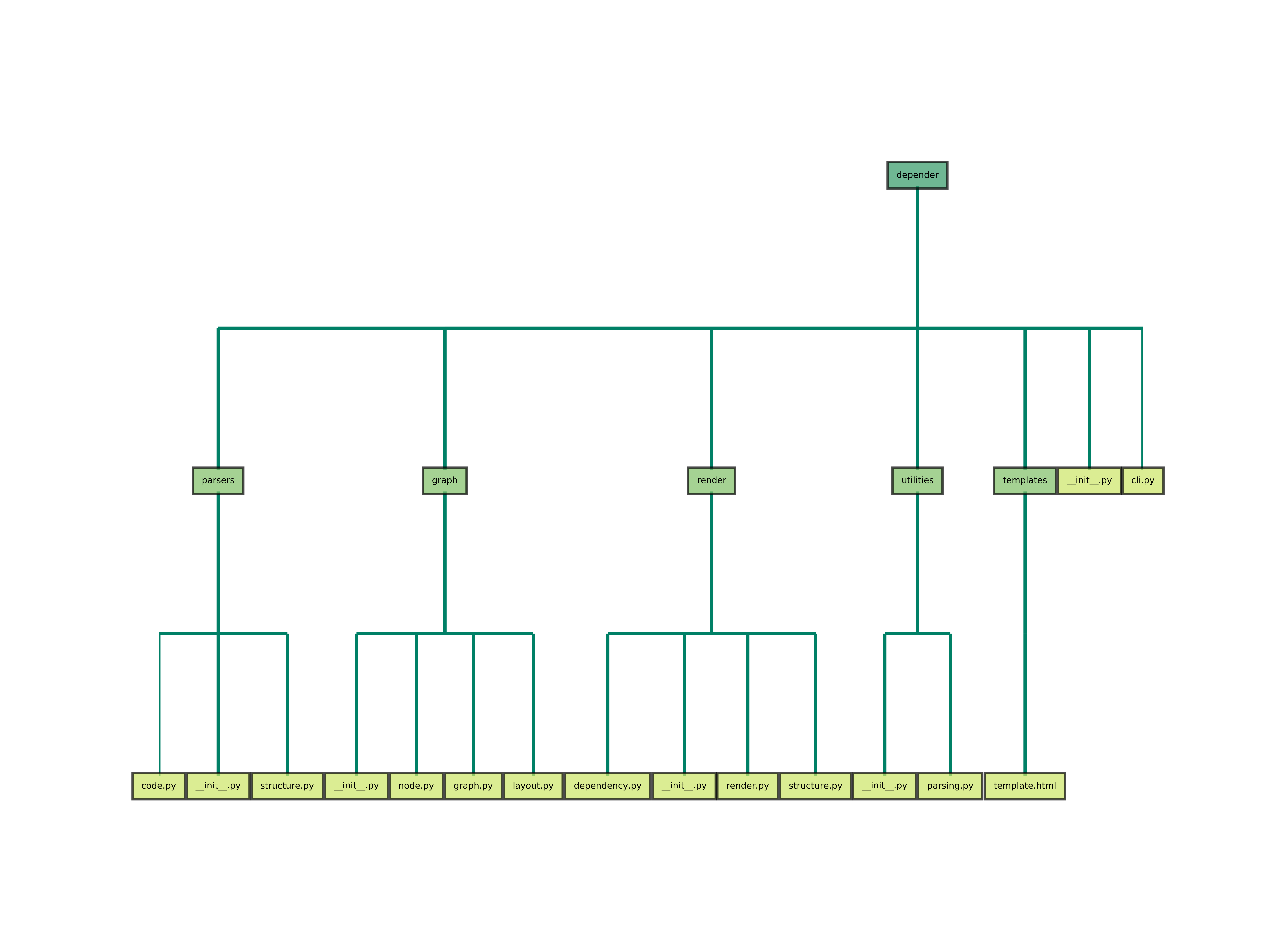 Structure Graph
