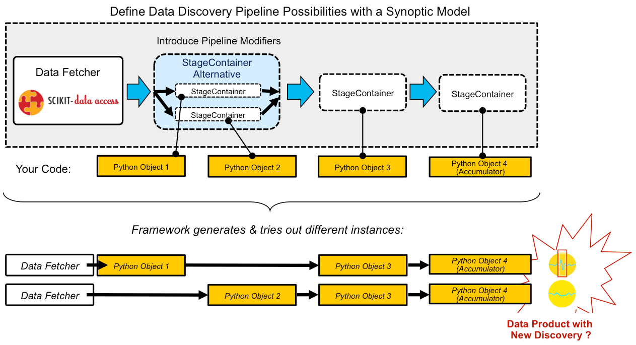 Scikit Discovery Overview