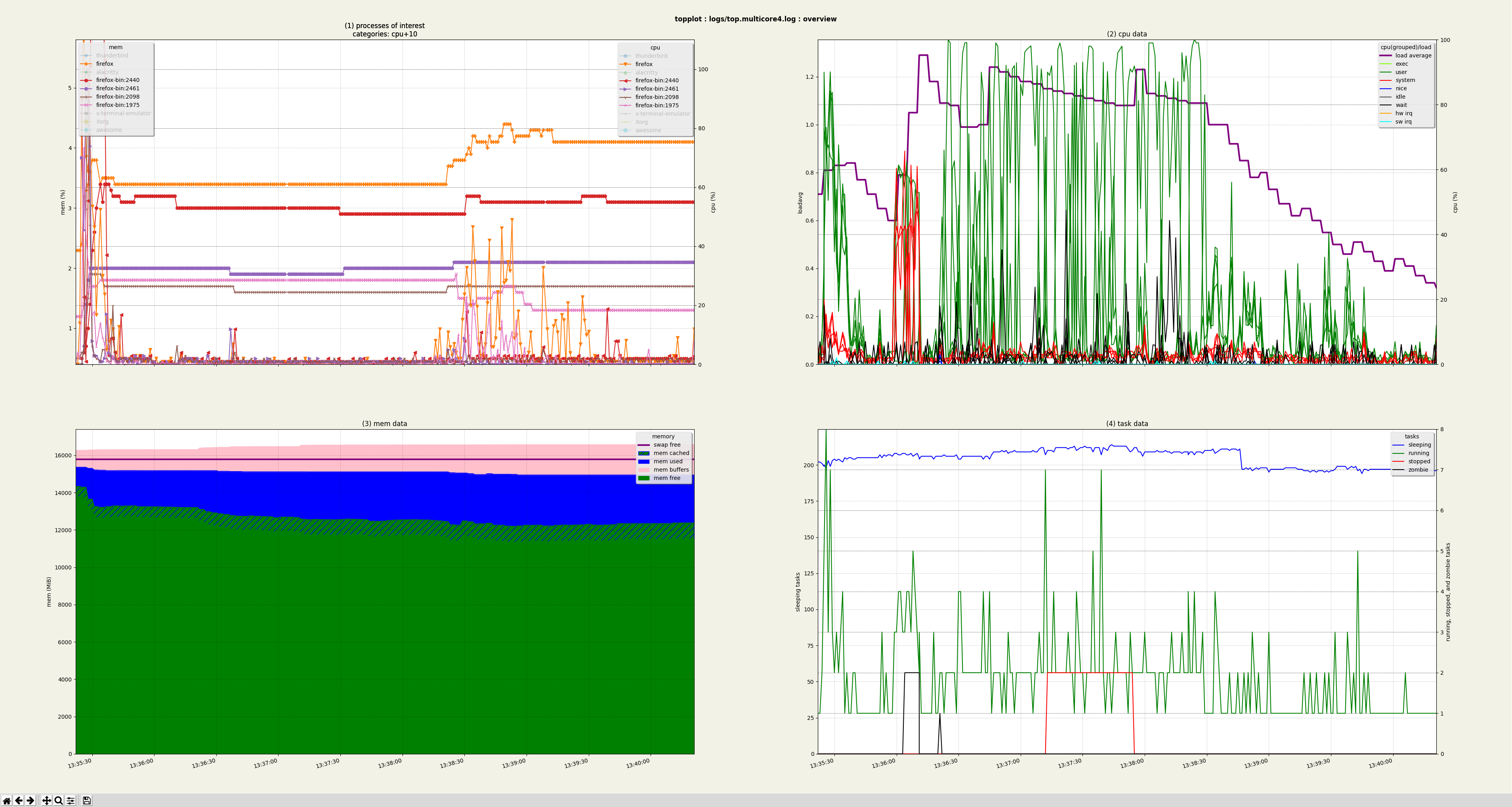An image of the overview graphs appears here on the website