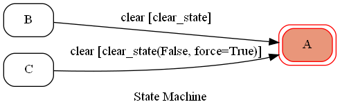 state diagram references_example