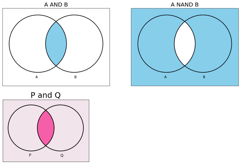 A AND B, A nand B