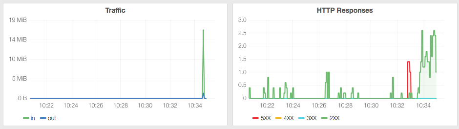 Graphs made with HAProxy stats