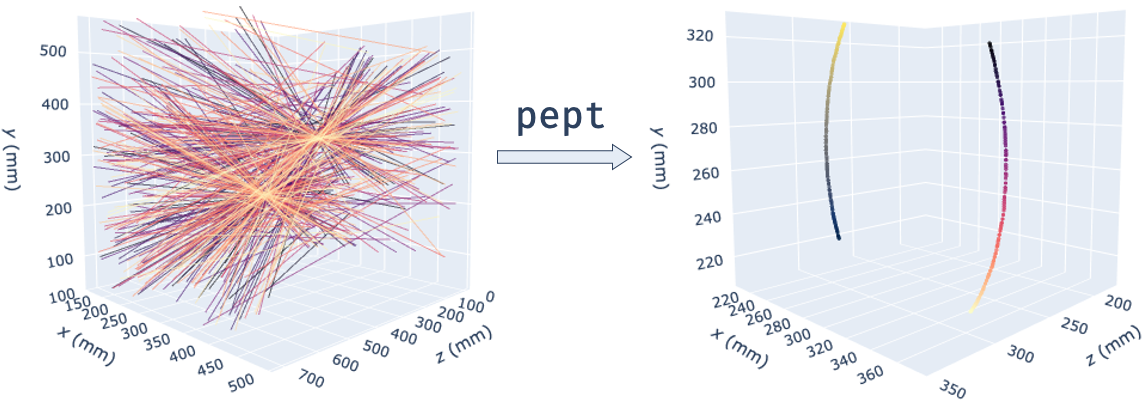 Transforming LoRs into trajectories using pept