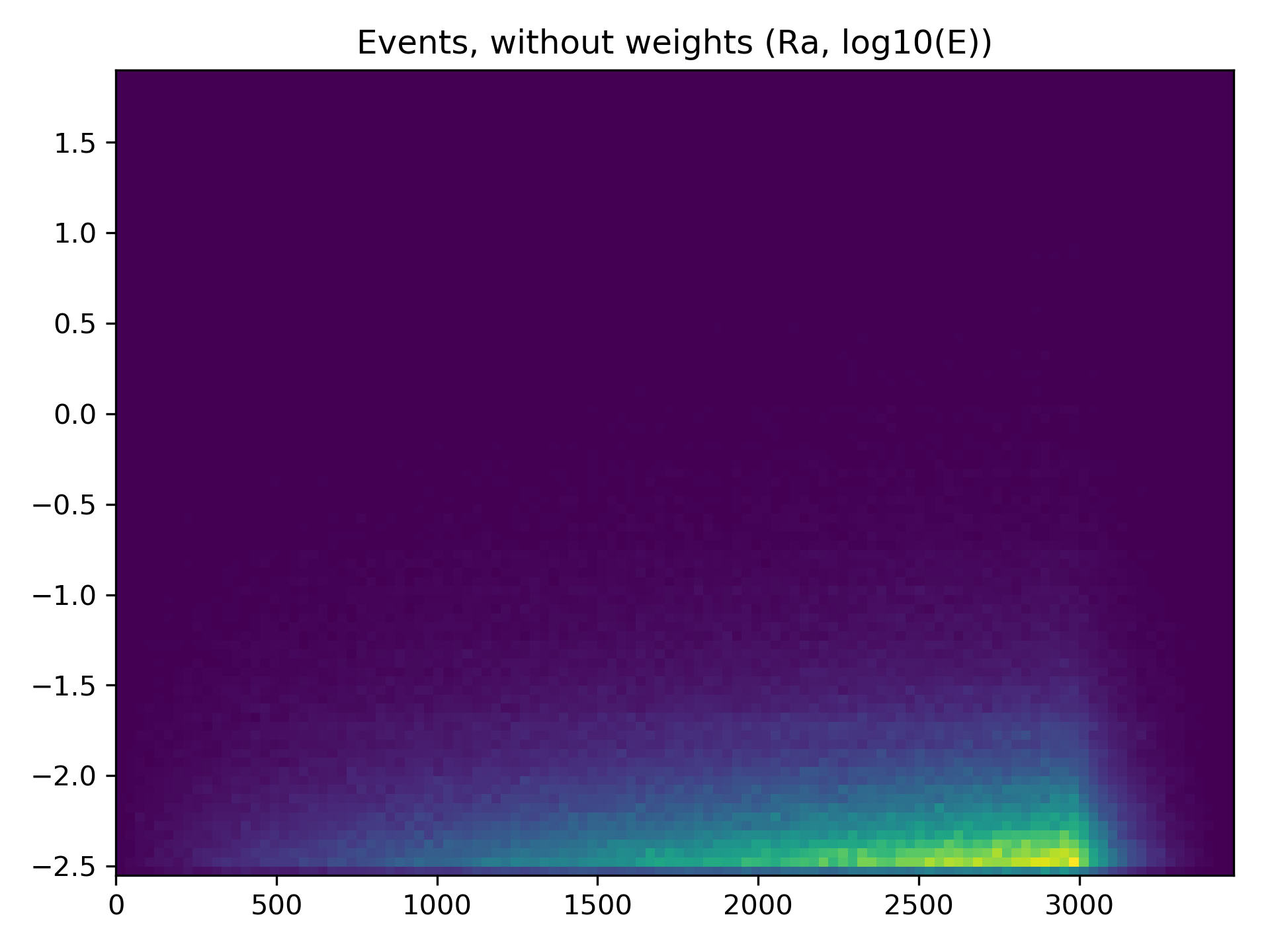 First histogram of a prod3b file