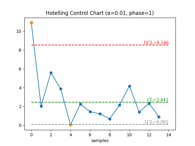 Hotelling Control Chart