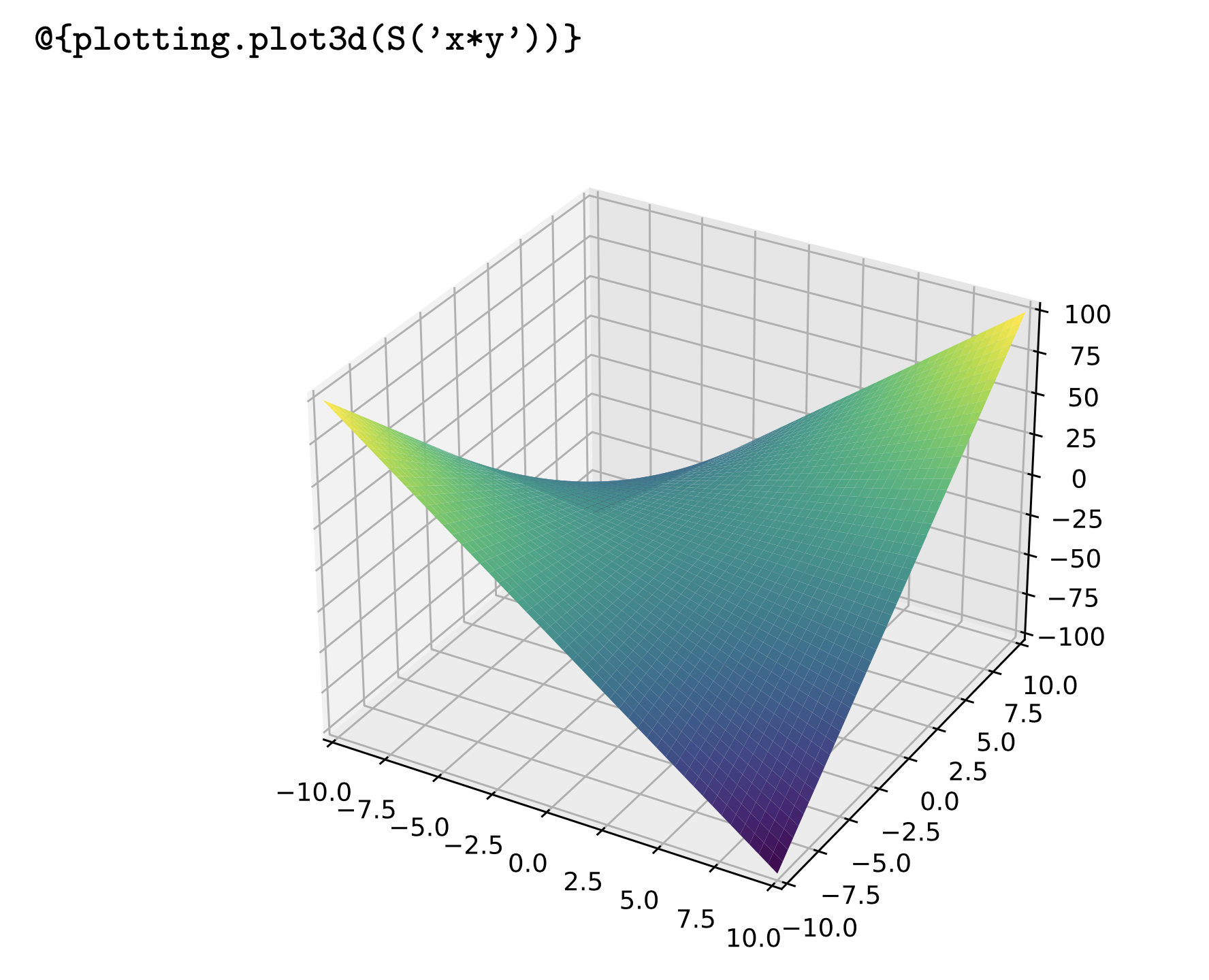 An example plot with PypTeX