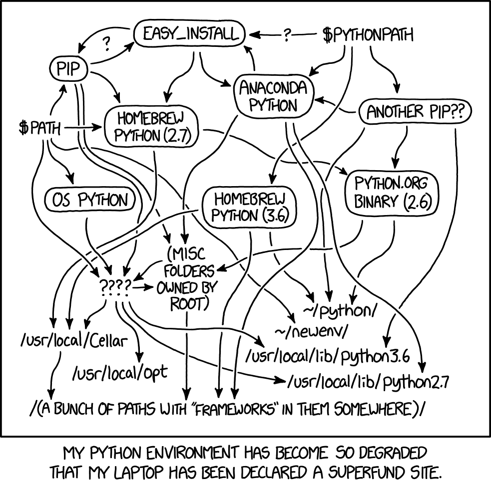 XKCD 1987: Python Environment. The Python environmental protection agency wants to seal it in a cement chamber, with pictorial messages to future civilizations warning them about the danger of using sudo to install random Python packages.