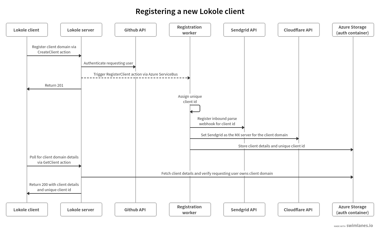 Overview of the Lokole client registration flow