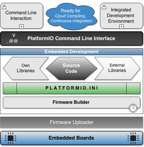 PlatformIO Embedded Development Process