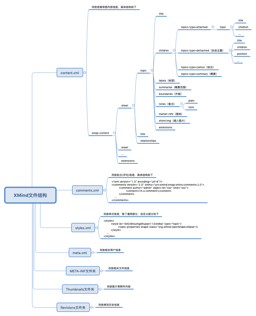 xmind file structure