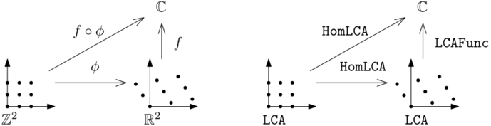 http://tommyodland.com/abelian/intro_figure_75.png