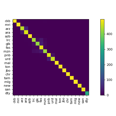 Confusion Matrix after Confusion Matrix Ordering of the WiLI-2018 dataset