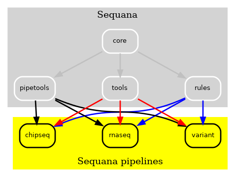 https://raw.githubusercontent.com/sequana/sequana_pipetools/master/doc/old.png