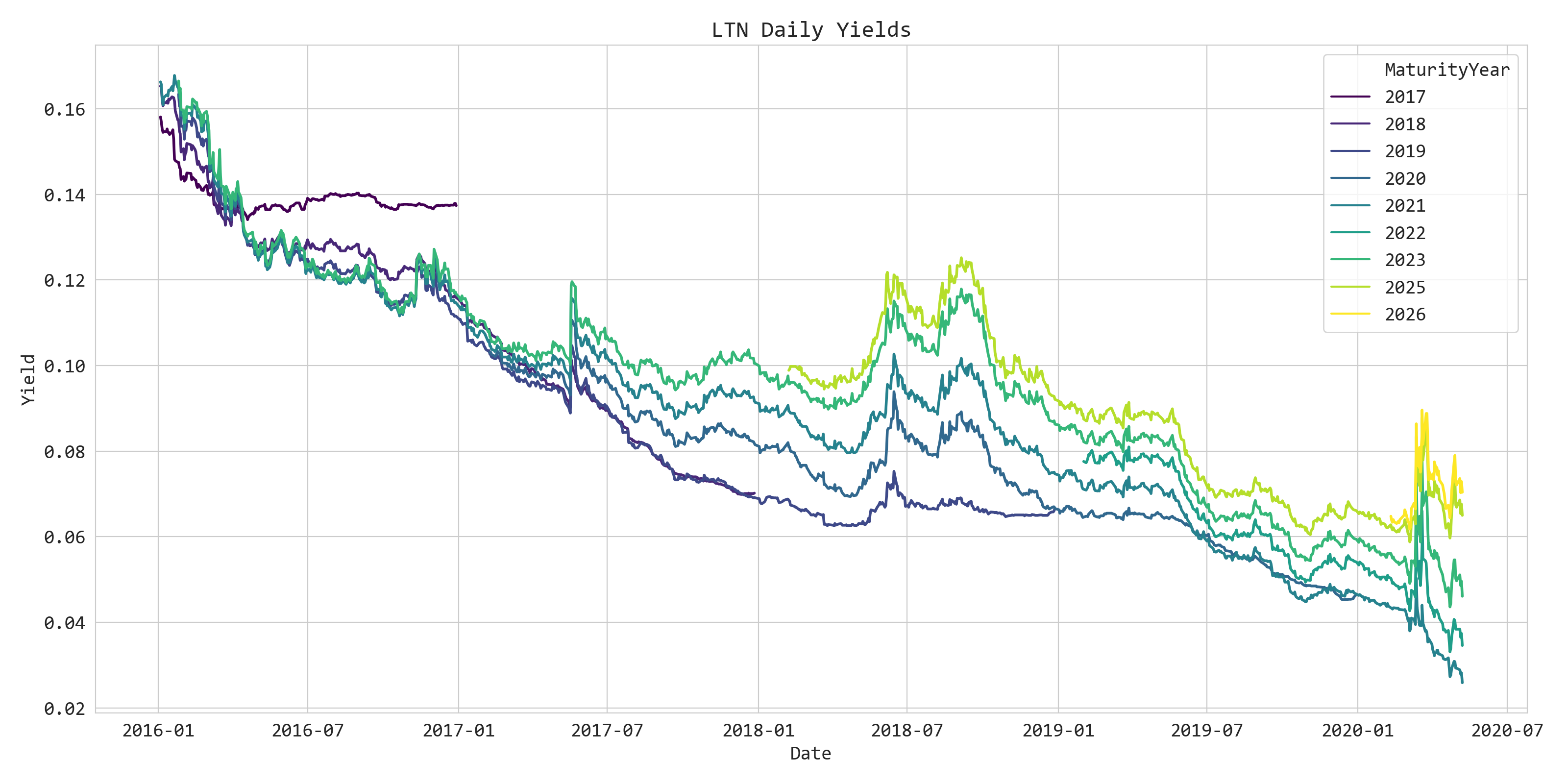 Chart showing LTN daily rates