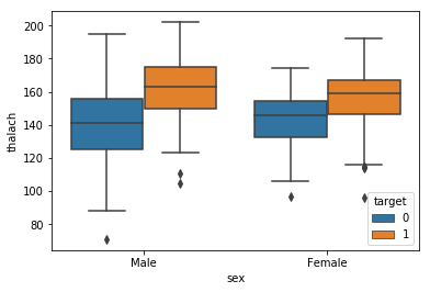 Grouped 1continuous_2category_boxplot