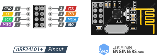https://lastminuteengineers.com/wp-content/uploads/2018/07/Pinout-nRF24L01-Wireless-Transceiver-Module.png