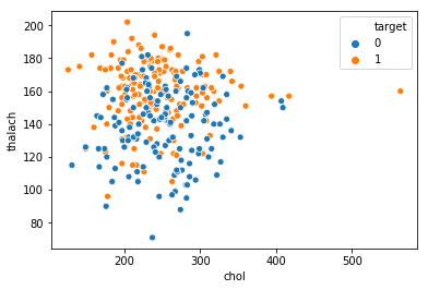 Grouped Scatter plot