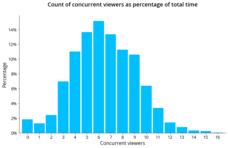 concurrent viewers histogram (aesthetic)