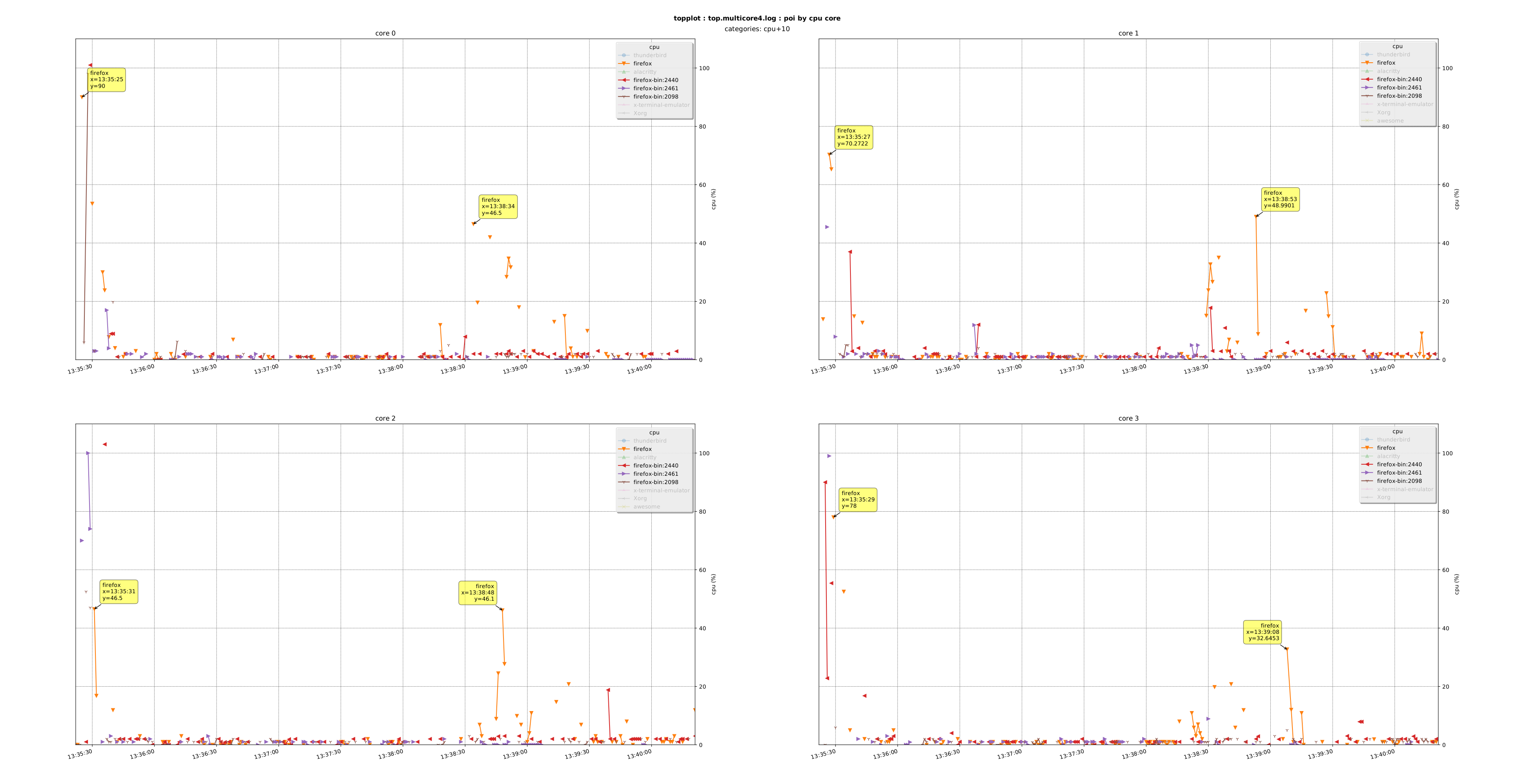An image of the processes of interest by cpu core graphs appears here on the webpage