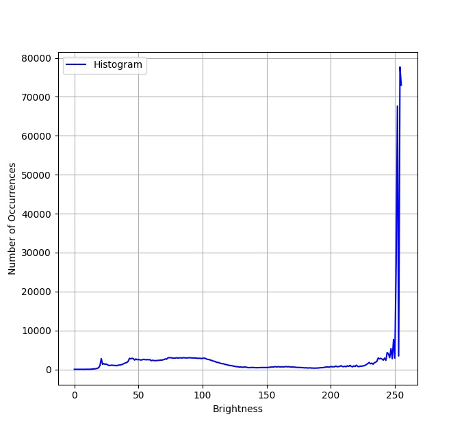Histogram of the Sample Image