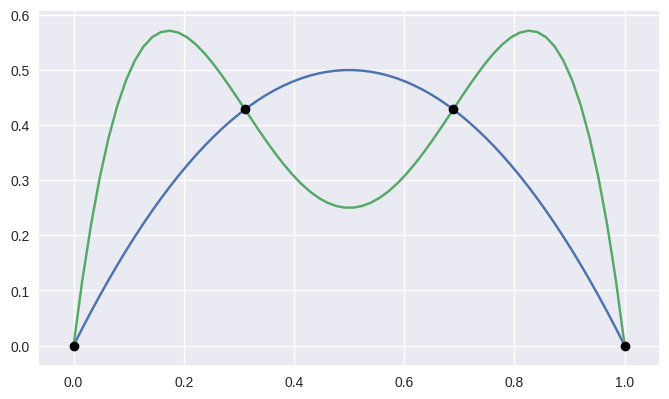 https://cdn.rawgit.com/dhermes/bezier/0.5.0/docs/images/curves1_and_13.png