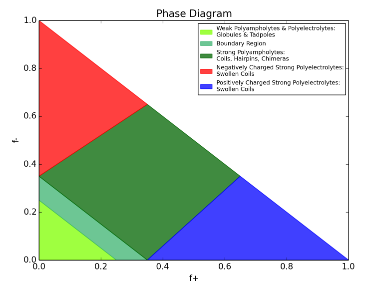 http://pappulab.wustl.edu/img/phase_diagram_small.png