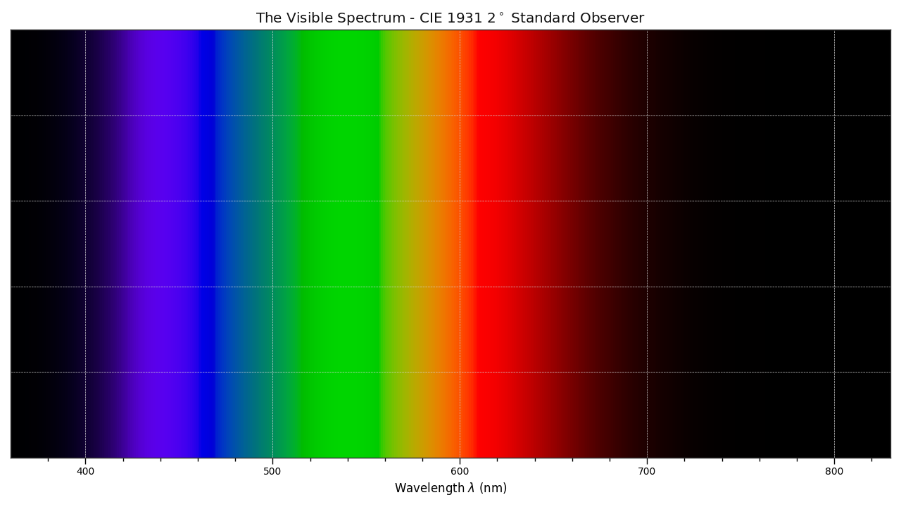 https://colour.readthedocs.io/en/develop/_static/Examples_Plotting_Visible_Spectrum.png
