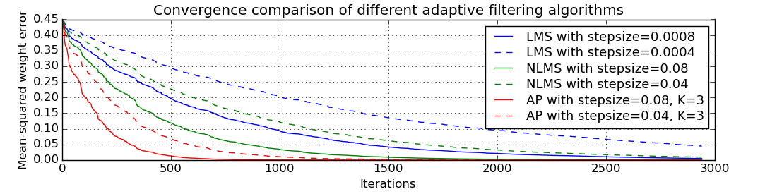 https://raw.githubusercontent.com/Wramberg/adaptfilt/master/examples/convergence-result.png