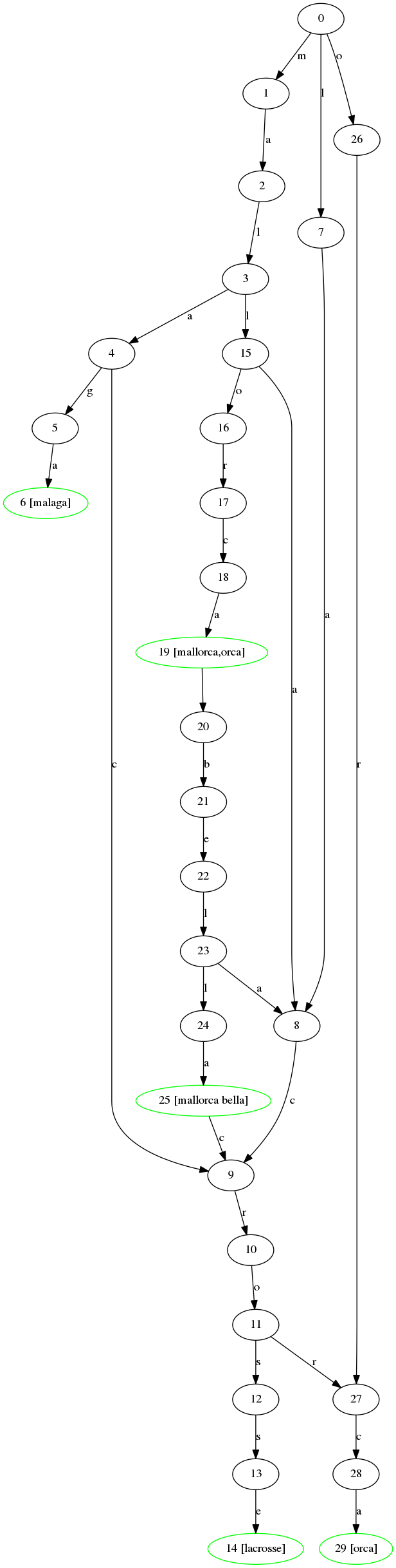 graph for kwtree