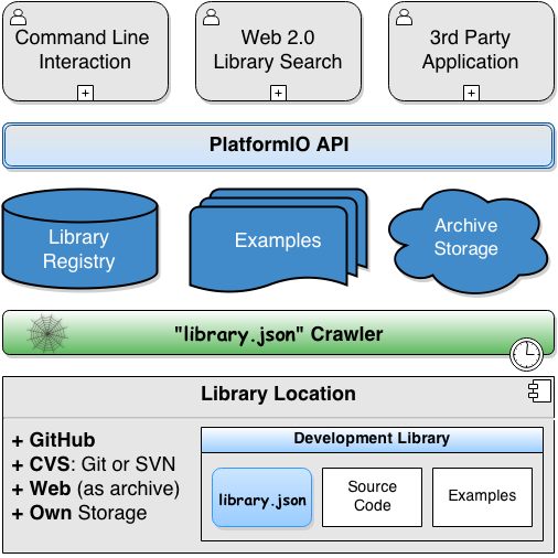 PlatformIO Library Manager Architecture