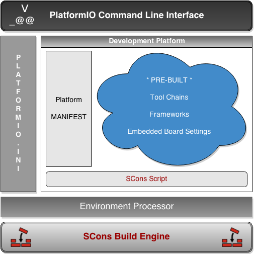 PlatformIO Build System Architecture
