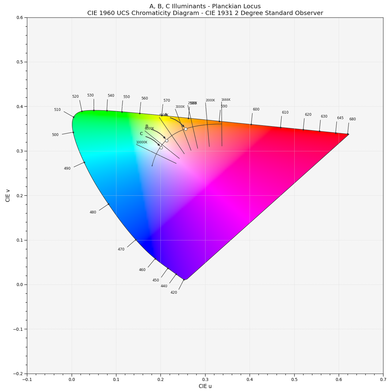 https://colour.readthedocs.io/en/develop/_static/Examples_Plotting_CCT_CIE_1960_UCS_Chromaticity_Diagram.png