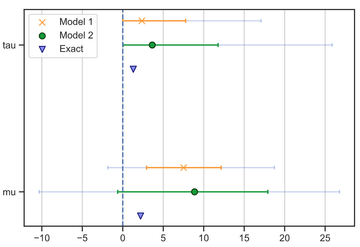 Tree plot with multiple models